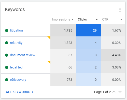 keywords triggered